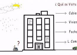 ITV EDIFICIOS ASTURIAS QUE SE VISITA ite asturias iee asturias Lastra Arquitectos Gijon Asturias