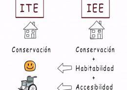 ITV edificios Asturias IEE-ITE DIFERENCIAS ite asturias iee asturias Lastra Arquitectos Gijon Asturias